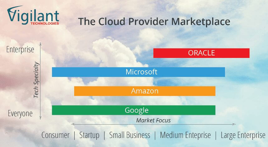 Cloud-Provider-Map