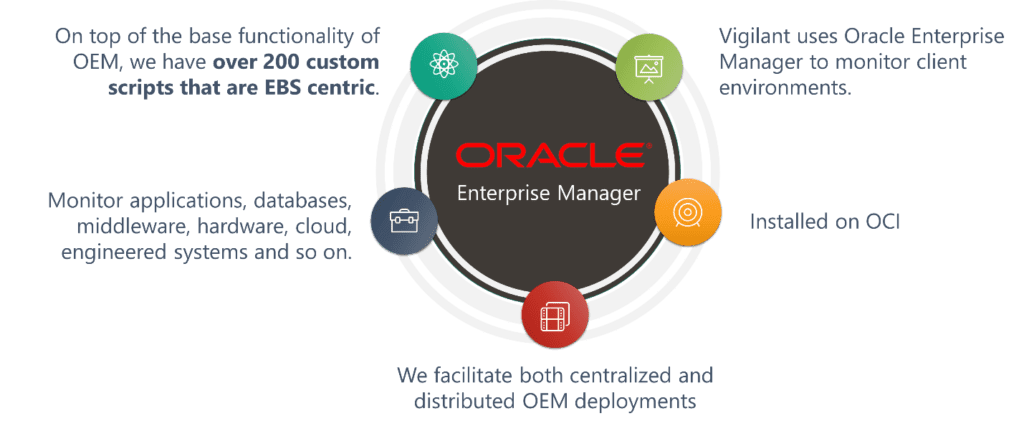 oracle cloud enterprise manager